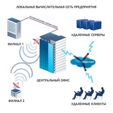 Локальные вычислительные сети, ЛВС, информационные сети - Компания