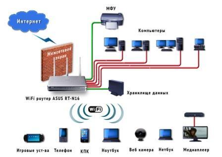 Подключение устройств по беспроводной связи обеспечивает доступ в Интернет и к любым внутренним ресурсам.